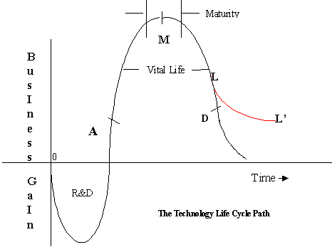 various stages of technology life cycle
